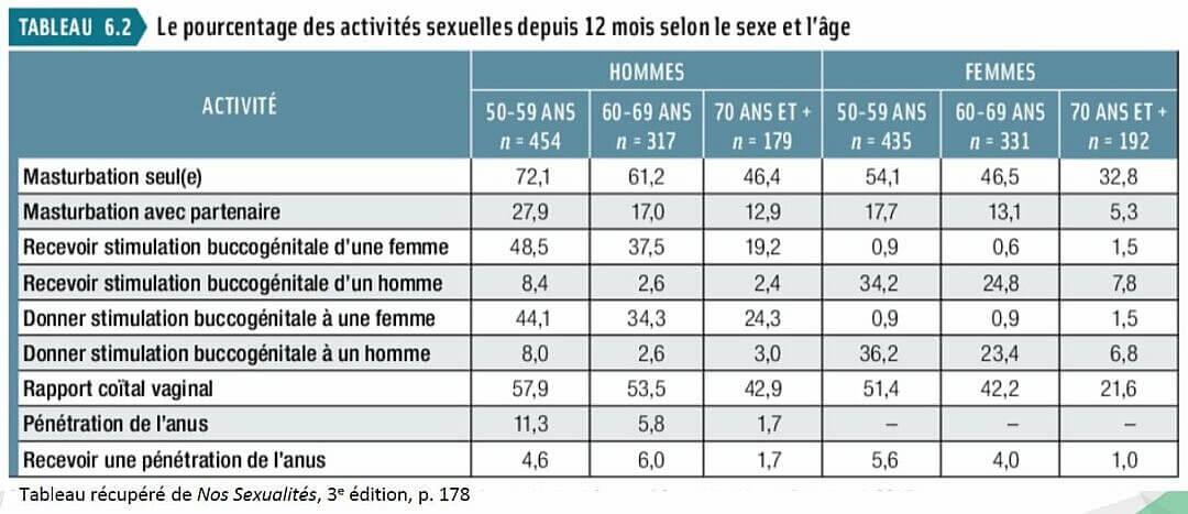 Tableau indiquant les pourcentages des activités sexuelles des personnes âgées